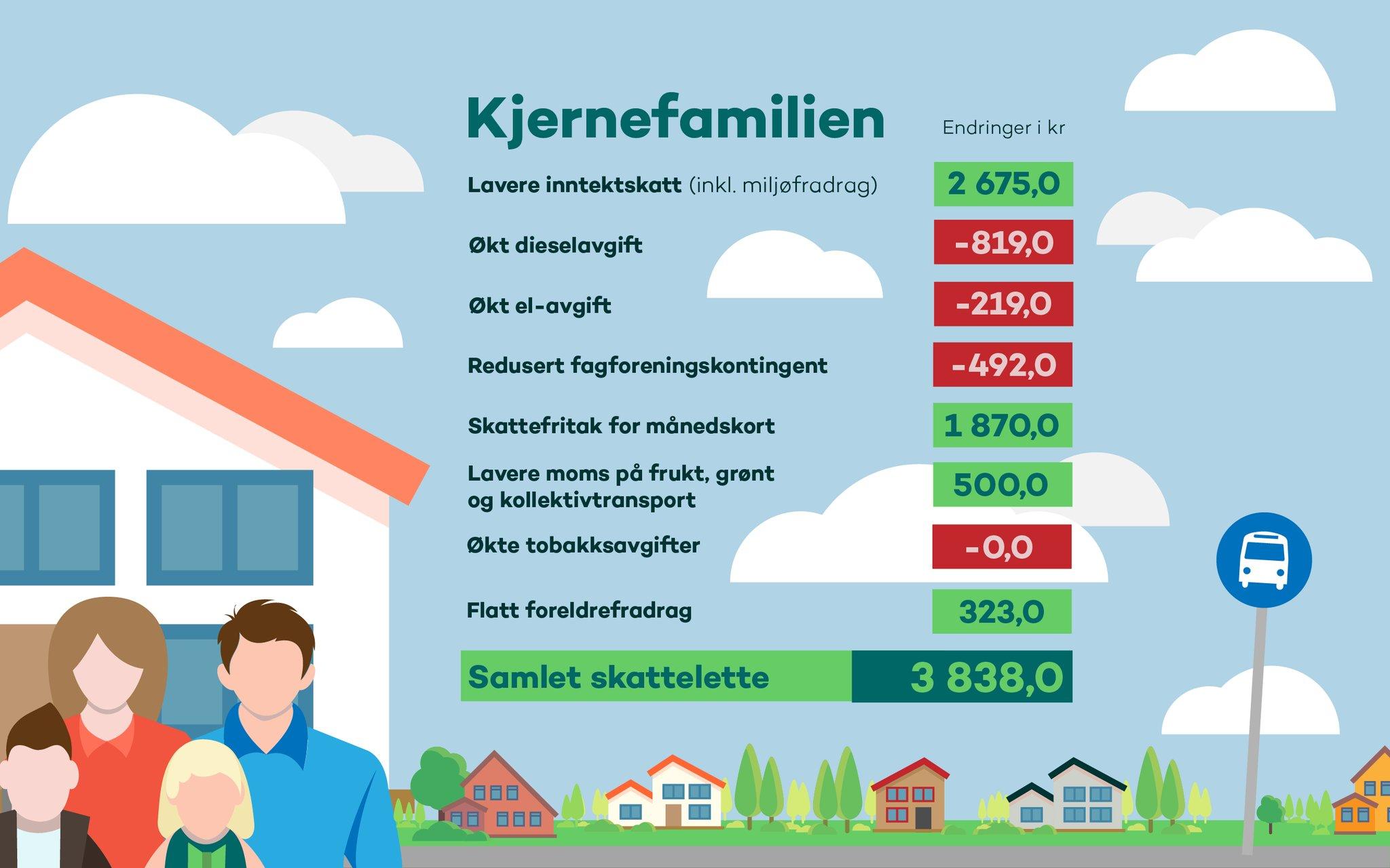 infographic-kjernefamilien