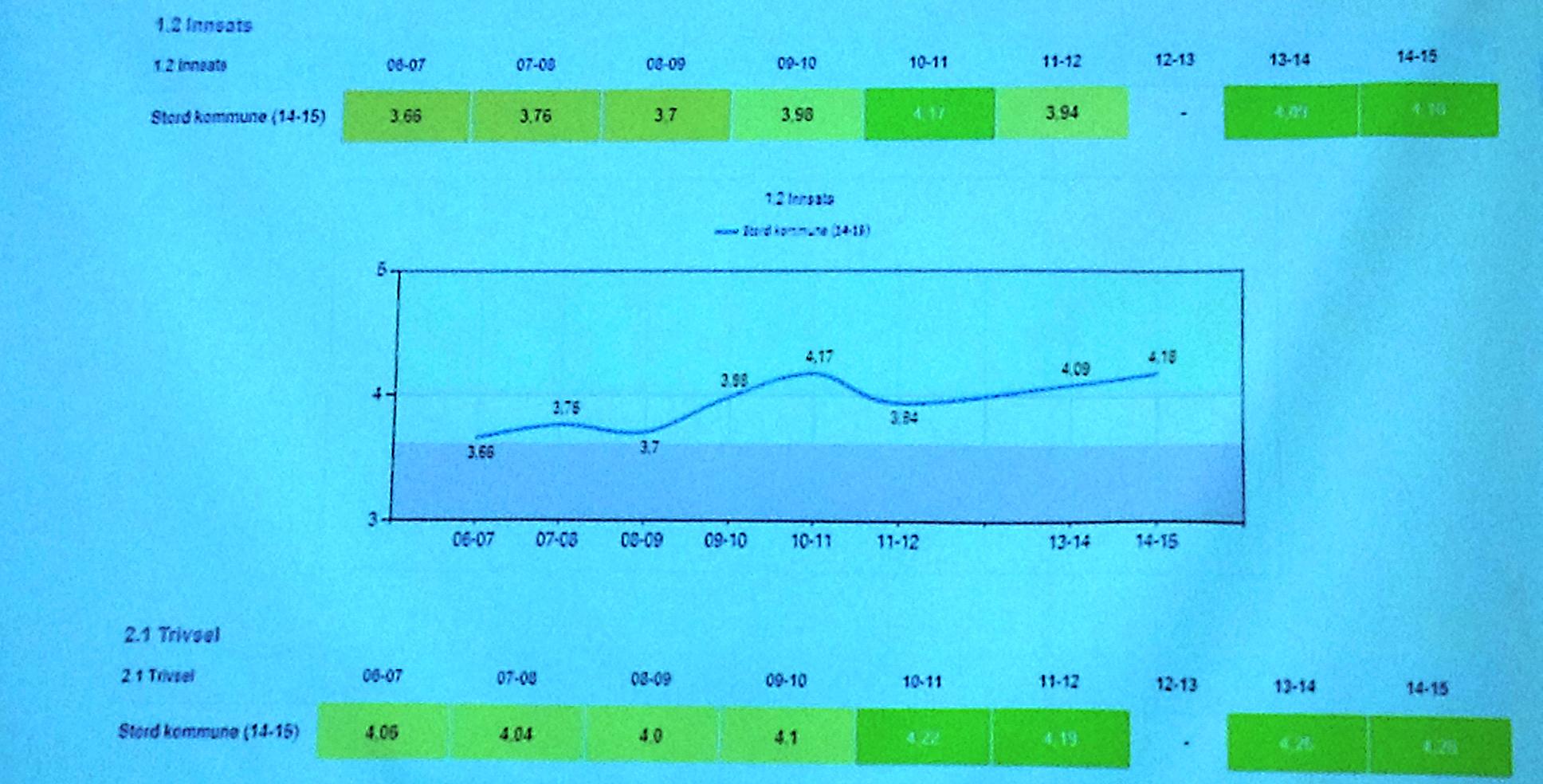 Elevars innsats og motivasjon i Stord Skulen er over gjennomsnittet og veks framleis.