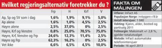 75 prosent av Venstres velgere ønsker en blågrønn regjering. Venstres velgere er de som tydeligst markerer at de ønsker Venstre, Høyre og KrF i et regjeringssamarbeid.